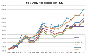 Big-6-Energy-Price-Rises