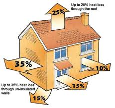 Heat loss through no insulation